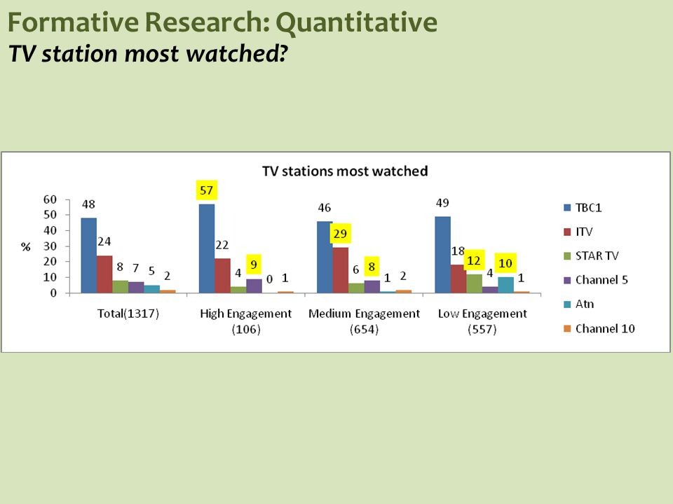 Formative Research: Quantitative Radio station most listened to?
