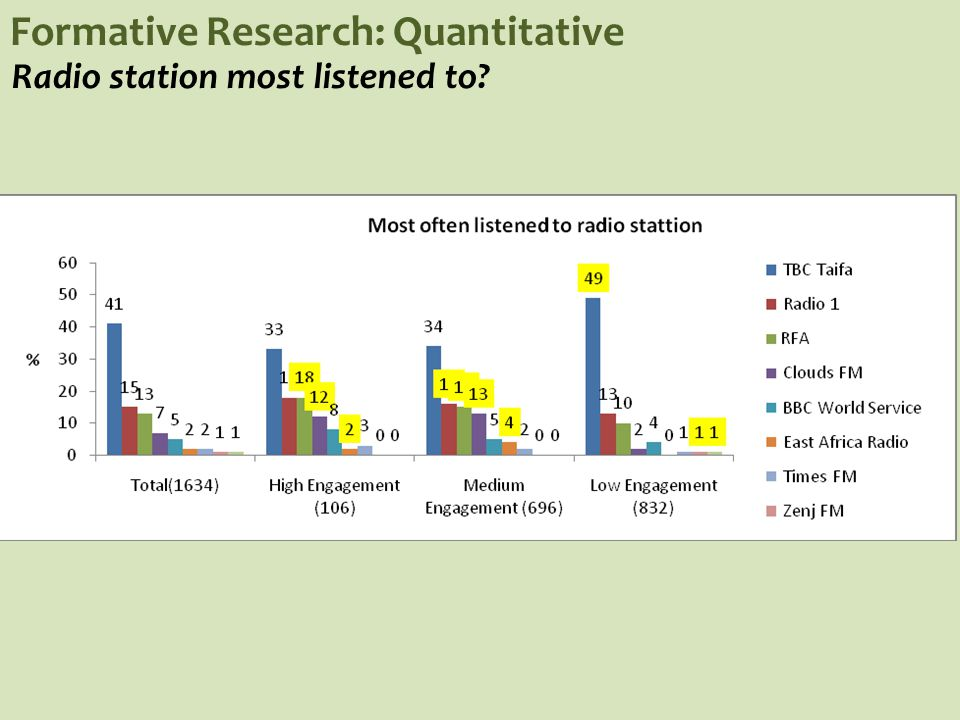 Formative Research: Quantitative Radio station most listened to