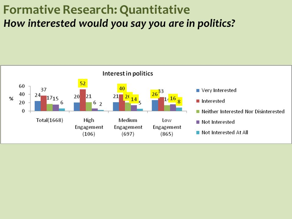 Formative Research: Quantitative How interested would you say you are in politics?