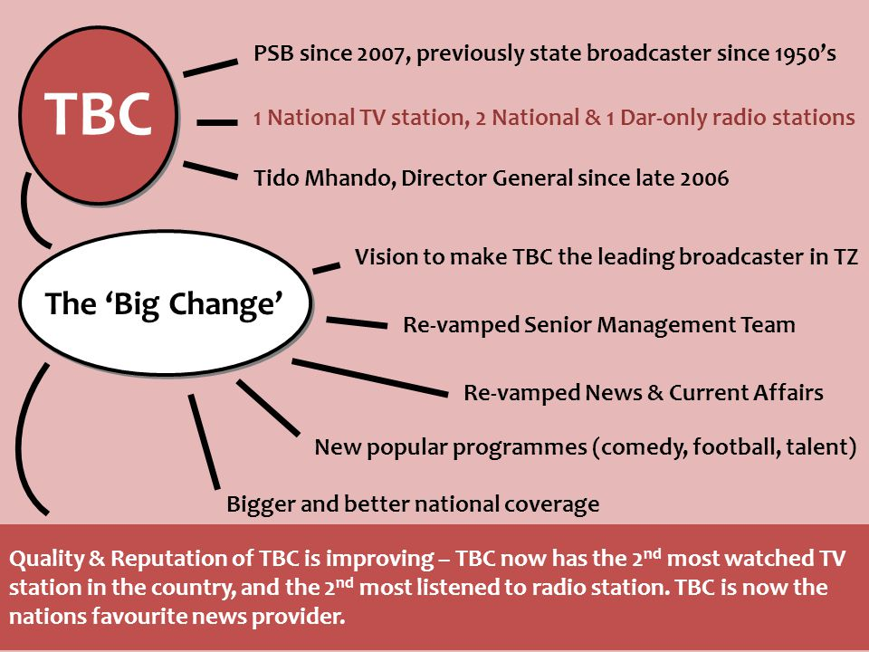 TBC PSB since 2007, previously state broadcaster since 1950's 1 National TV station, 2 National & 1 Dar-only radio stations Tido Mhando, Director General since late 2006 The 'Big Change' Vision to make TBC the leading broadcaster in TZ Re-vamped Senior Management Team Re-vamped News & Current Affairs New popular programmes (comedy, football, talent) Bigger and better national coverage Quality & Reputation of TBC is improving – TBC now has the 2 nd most watched TV station in the country, and the 2 nd most listened to radio station.