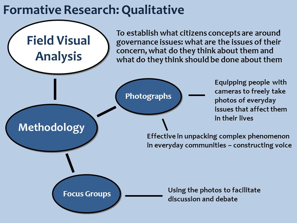 Field Visual Analysis Formative Research: Qualitative Photographs Focus Groups Methodology Equipping people with cameras to freely take photos of everyday issues that affect them in their lives Using the photos to facilitate discussion and debate To establish what citizens concepts are around governance issues: what are the issues of their concern, what do they think about them and what do they think should be done about them Effective in unpacking complex phenomenon in everyday communities – constructing voice