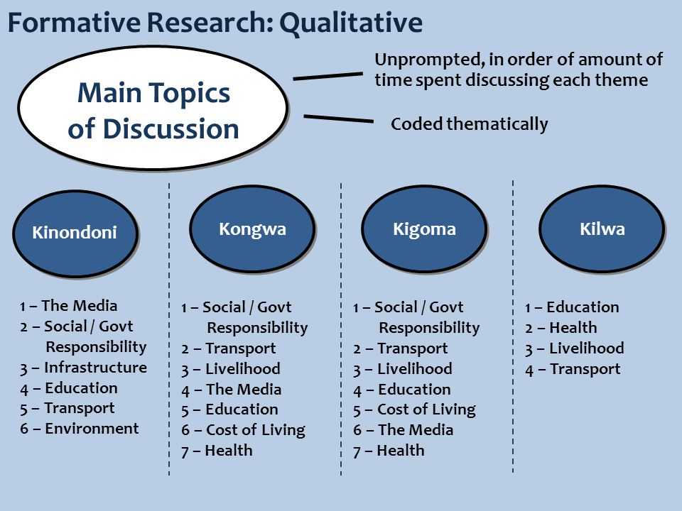 Formative Research: Qualitative Kinondoni KilwaKigomaKongwa Main Topics of Discussion Unprompted, in order of amount of time spent discussing each theme 1 – The Media 2 – Social / Govt Responsibility 3 – Infrastructure 4 – Education 5 – Transport 6 – Environment 1 – Social / Govt Responsibility 2 – Transport 3 – Livelihood 4 – The Media 5 – Education 6 – Cost of Living 7 – Health Coded thematically 1 – Social / Govt Responsibility 2 – Transport 3 – Livelihood 4 – Education 5 – Cost of Living 6 – The Media 7 – Health 1 – Education 2 – Health 3 – Livelihood 4 – Transport
