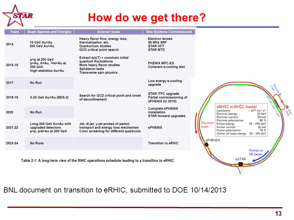 13 How do we get there BNL document on transition to eRHIC, submitted to DOE 10/14/2013