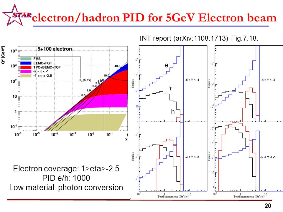 20 electron/hadron PID for 5GeV Electron beam Electron coverage: 1>eta>-2.5 PID e/h: 1000 Low material: photon conversion e  h INT report (arXiv:1108.1713) Fig.7.18.