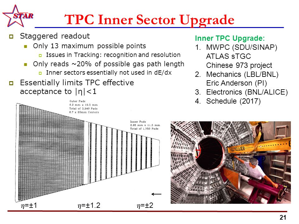 21 TPC Inner Sector Upgrade  Staggered readout Only 13 maximum possible points  Issues in Tracking: recognition and resolution Only reads ~20% of possible gas path length  Inner sectors essentially not used in dE/dx  Essentially limits TPC effective acceptance to |η|<1 Inner TPC Upgrade: 1.