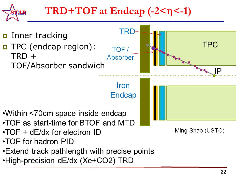 22 TRD+TOF at Endcap (-2<  <-1)  Inner tracking  TPC (endcap region): TRD + TOF/Absorber sandwich Within <70cm space inside endcap TOF as start-time for BTOF and MTD TOF + dE/dx for electron ID TOF for hadron PID Extend track pathlength with precise points High-precision dE/dx (Xe+CO2) TRD Ming Shao (USTC) TPC IP Iron Endcap TRD TOF / Absorber