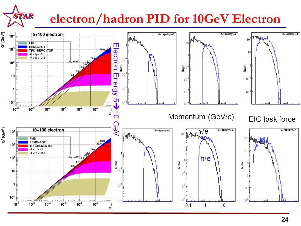 24 electron/hadron PID for 10GeV Electron beam Momentum (GeV/c) 0.1 1 10  /e h/e Electron Energy 5  10 GeV EIC task force