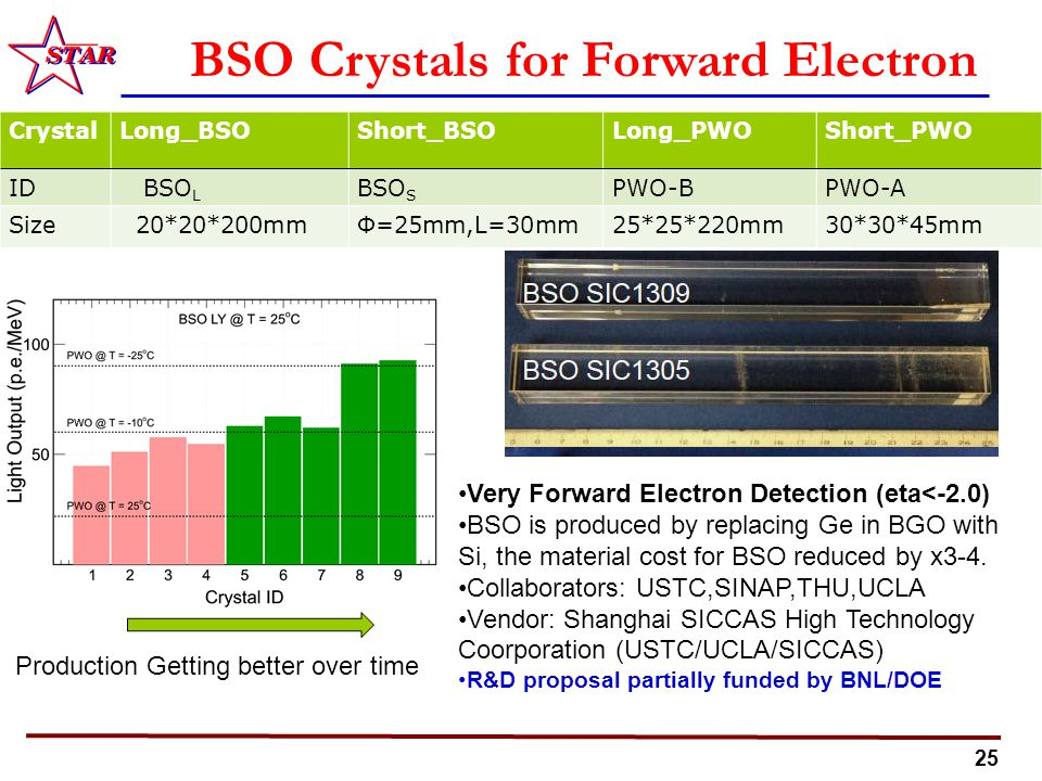 25 BSO Crystals for Forward Electron CrystalLong_BSOShort_BSOLong_PWOShort_PWO ID BSO L BSO S PWO-BPWO-A Size 20*20*200mmΦ=25mm,L=30mm25*25*220mm30*30*45mm Very Forward Electron Detection (eta<-2.0) BSO is produced by replacing Ge in BGO with Si, the material cost for BSO reduced by x3-4.