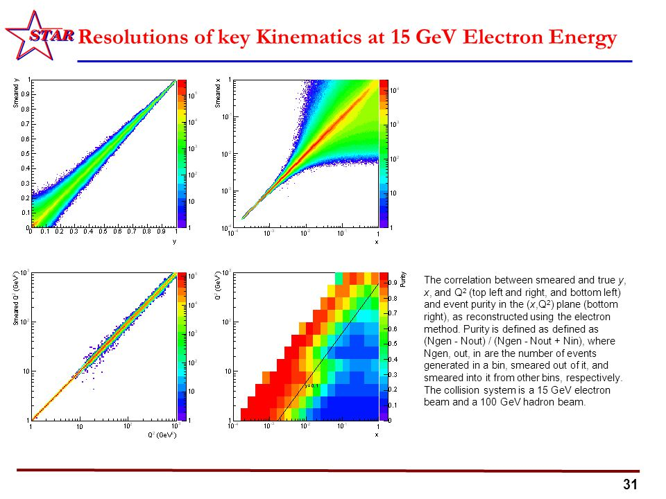 31 Resolutions of key Kinematics at 15 GeV Electron Energy The correlation between smeared and true y, x, and Q 2 (top left and right, and bottom left) and event purity in the (x,Q 2 ) plane (bottom right), as reconstructed using the electron method.