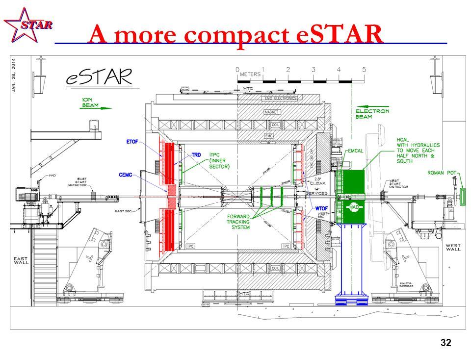 32 A more compact eSTAR