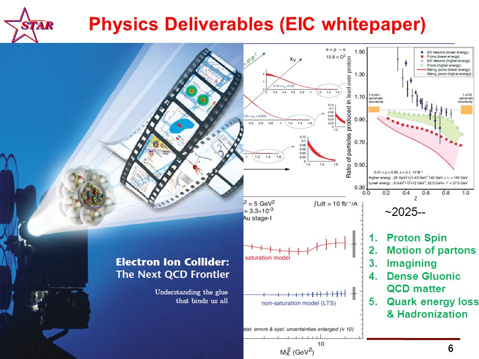 6 Physics Deliverables (EIC whitepaper) 1.Proton Spin 2.Motion of partons 3.Imagining 4.Dense Gluonic QCD matter 5.Quark energy loss & Hadronization ~2025--