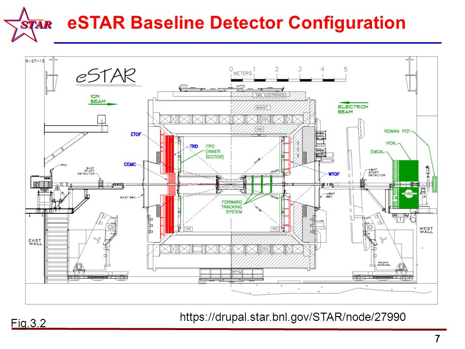 7 eSTAR Baseline Detector Configuration Fig.3.2 https://drupal.star.bnl.gov/STAR/node/27990