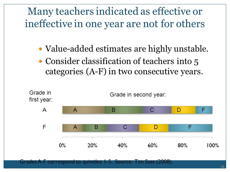 Many teachers indicated as effective or ineffective in one year are not for others Value-added estimates are highly unstable. Consider classification