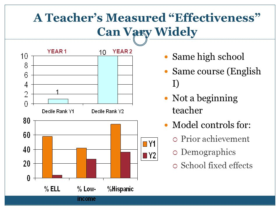 "A Teacher's Measured ""Effectiveness"" Can Vary Widely Same high school Same course (English I) Not a beginning teacher Model controls for:  Prior achi"