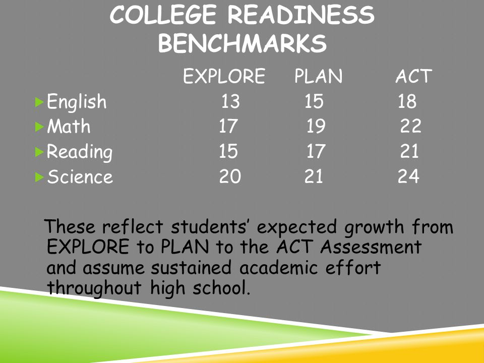 COLLEGE READINESS BENCHMARKS EXPLORE PLAN ACT  English 13 15 18  Math 17 19 22  Reading 15 17 21  Science 20 21 24 These reflect students' expected growth from EXPLORE to PLAN to the ACT Assessment and assume sustained academic effort throughout high school.