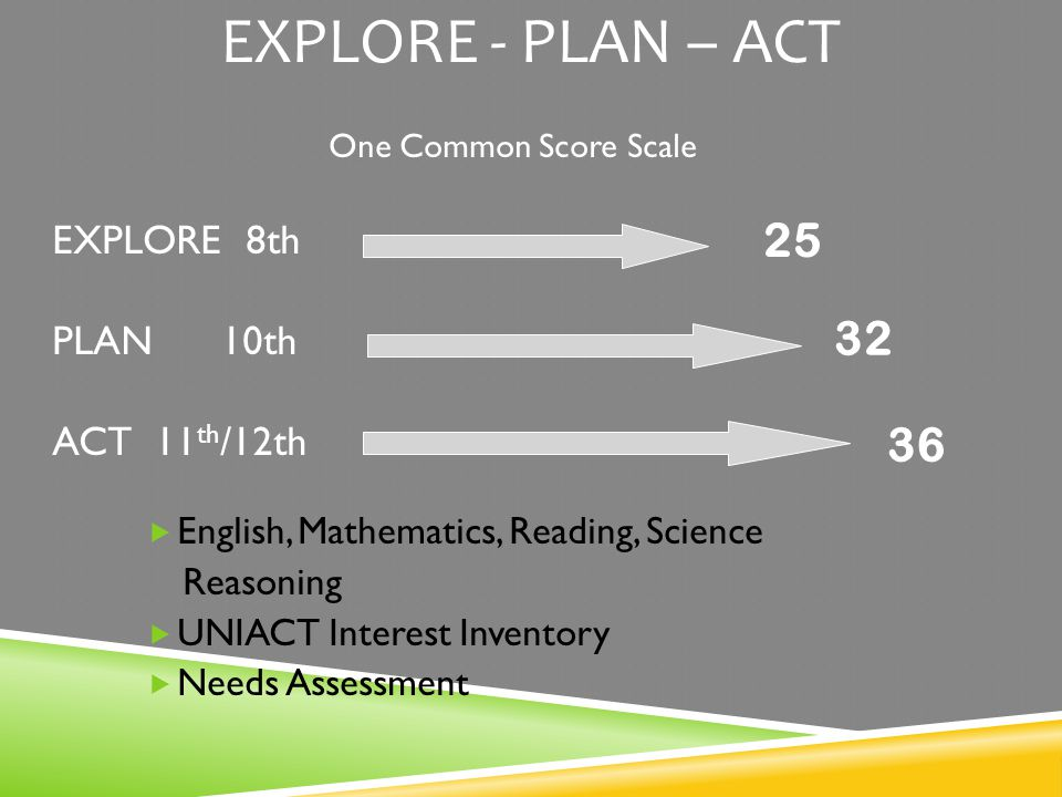 EXPLORE - PLAN – ACT One Common Score Scale EXPLORE 8th PLAN 10th ACT 11 th /12th  English, Mathematics, Reading, Science Reasoning  UNIACT Interest Inventory  Needs Assessment 25 32 36