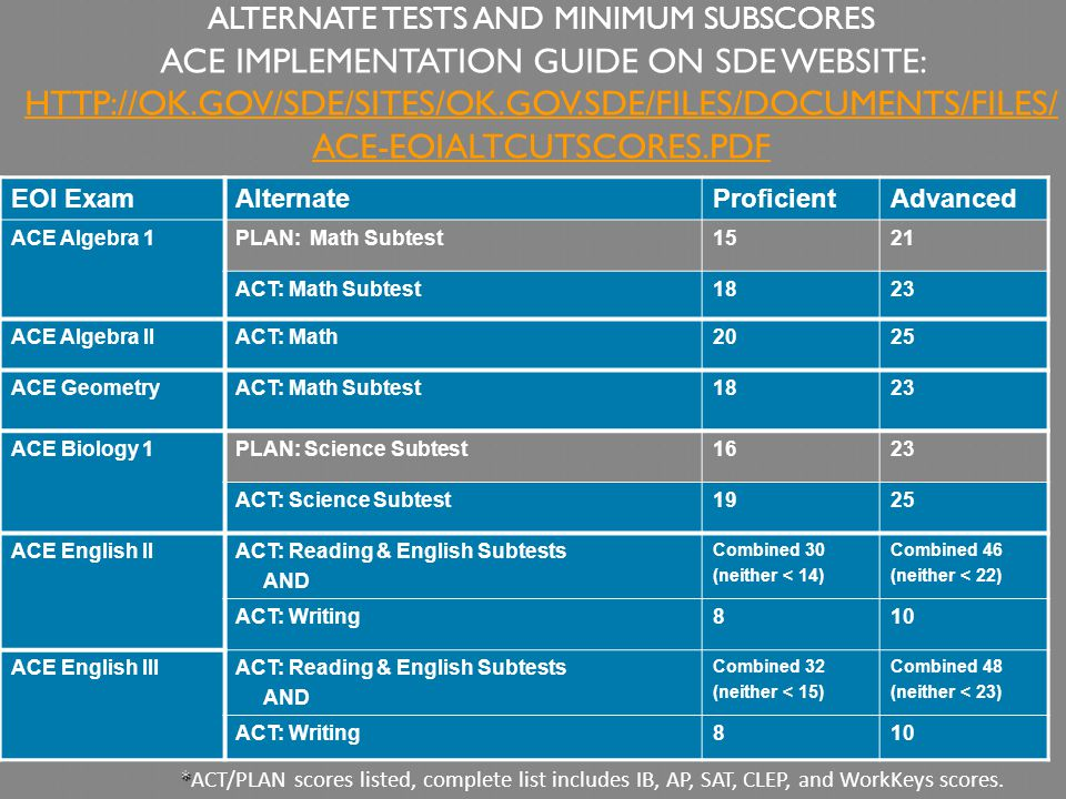 ALTERNATE TESTS AND MINIMUM SUBSCORES ACE IMPLEMENTATION GUIDE ON SDE WEBSITE: HTTP://OK.GOV/SDE/SITES/OK.GOV.SDE/FILES/DOCUMENTS/FILES/ ACE-EOIALTCUTSCORES.PDF HTTP://OK.GOV/SDE/SITES/OK.GOV.SDE/FILES/DOCUMENTS/FILES/ ACE-EOIALTCUTSCORES.PDF EOI ExamAlternateProficientAdvanced ACE Algebra 1PLAN: Math Subtest1521 ACT: Math Subtest1823 ACE Algebra IIACT: Math2025 ACE GeometryACT: Math Subtest1823 ACE Biology 1PLAN: Science Subtest1623 ACT: Science Subtest1925 ACE English IIACT: Reading & English Subtests AND Combined 30 (neither < 14) Combined 46 (neither < 22) ACT: Writing810 ACE English IIIACT: Reading & English Subtests AND Combined 32 (neither < 15) Combined 48 (neither < 23) ACT: Writing810 * *ACT/PLAN scores listed, complete list includes IB, AP, SAT, CLEP, and WorkKeys scores.