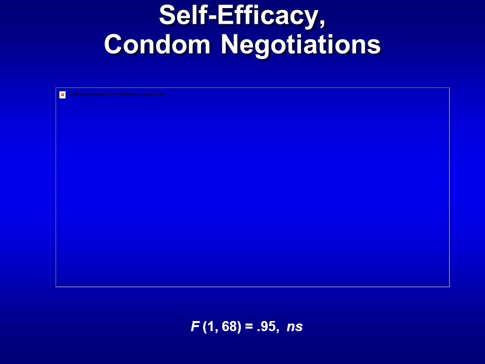 Self-Efficacy, Condom Negotiations F (1, 68) =.95, ns