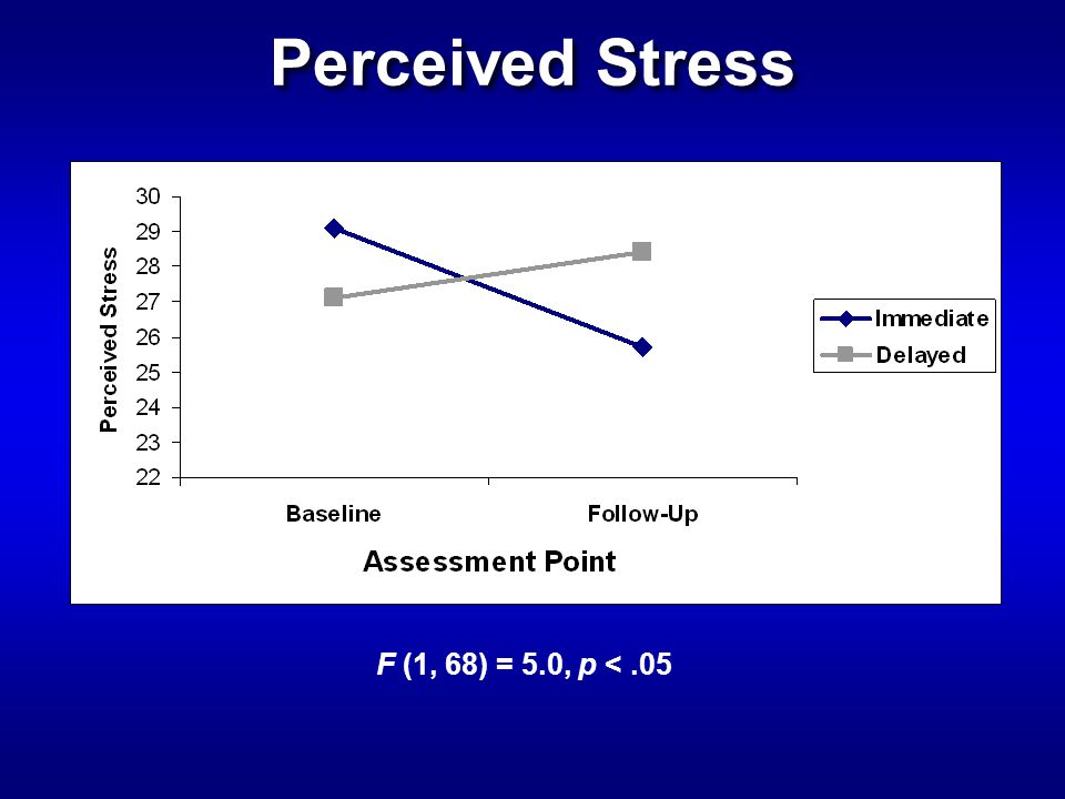 Perceived Stress F (1, 68) = 5.0, p <.05