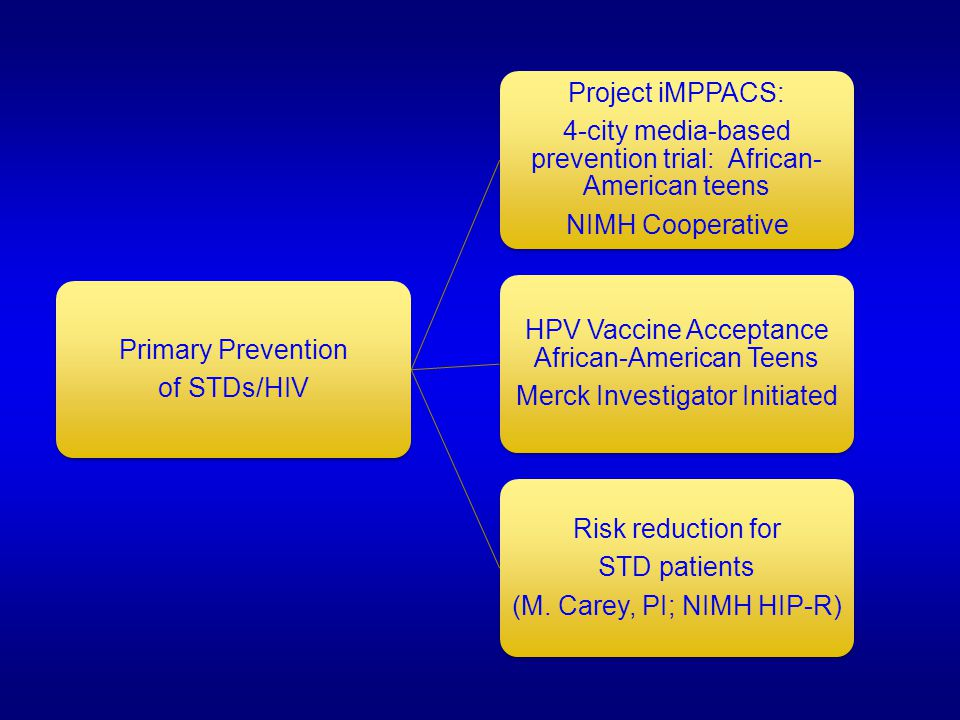 Primary Prevention of STDs/HIV Project iMPPACS: 4-city media-based prevention trial: African- American teens NIMH Cooperative HPV Vaccine Acceptance African-American Teens Merck Investigator Initiated Risk reduction for STD patients (M.