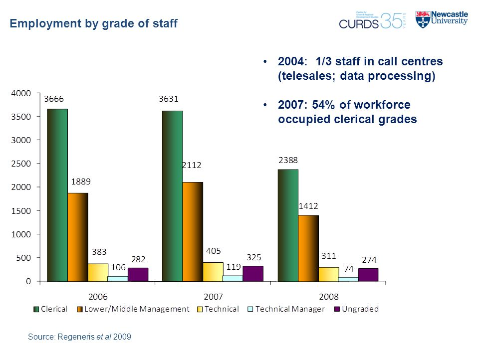 Employment by grade of staff Source: Regeneris et al 2009 2004: 1/3 staff in call centres (telesales; data processing) 2007: 54% of workforce occupied clerical grades