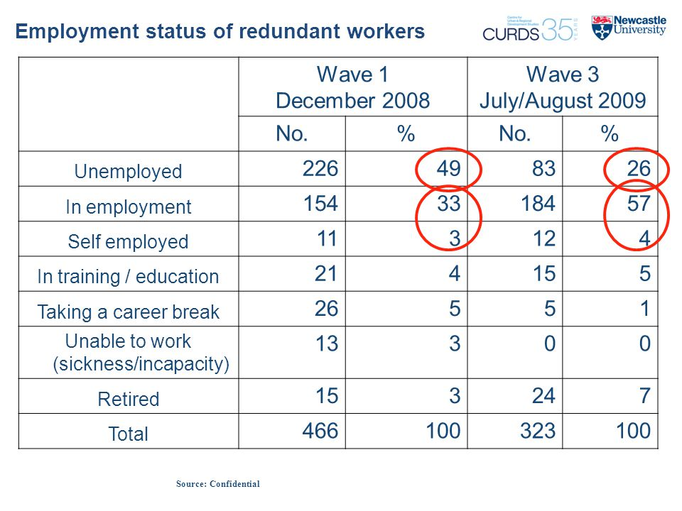 Employment status of redundant workers Wave 1 December 2008 Wave 3 July/August 2009 No.% % Unemployed 226498326 In employment 1543318457 Self employed