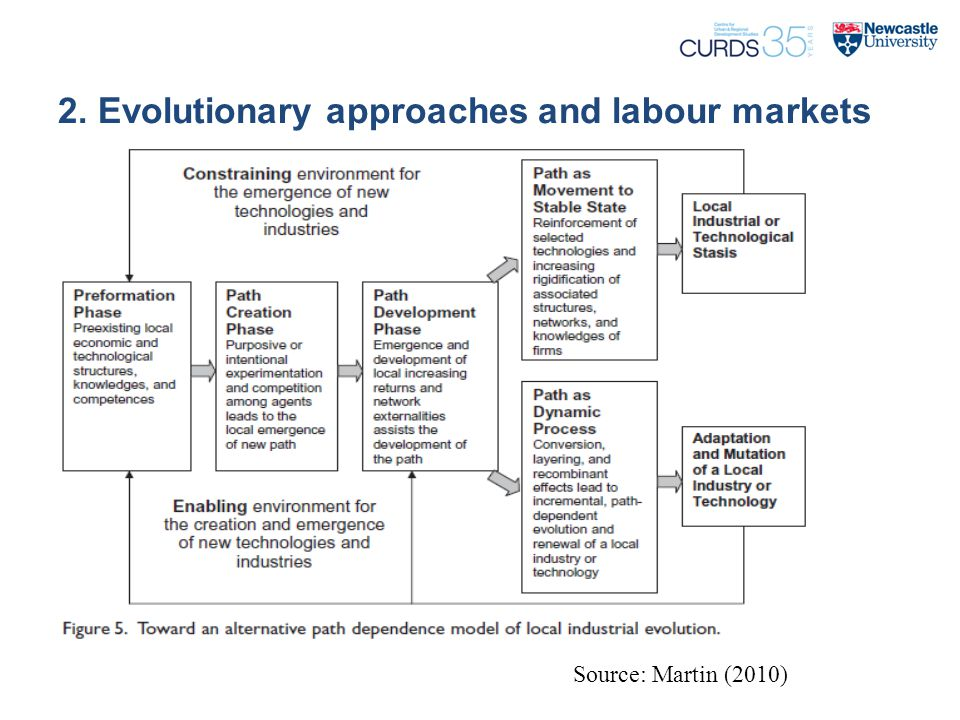 2. Evolutionary approaches and labour markets Source: Martin (2010)
