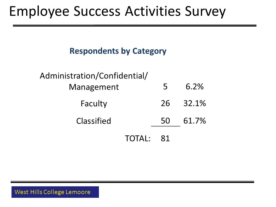 West Hills College Lemoore Respondents by Category Administration/Confidential/ Management56.2% Faculty2632.1% Classified5061.7% TOTAL:81 Employee Success Activities Survey