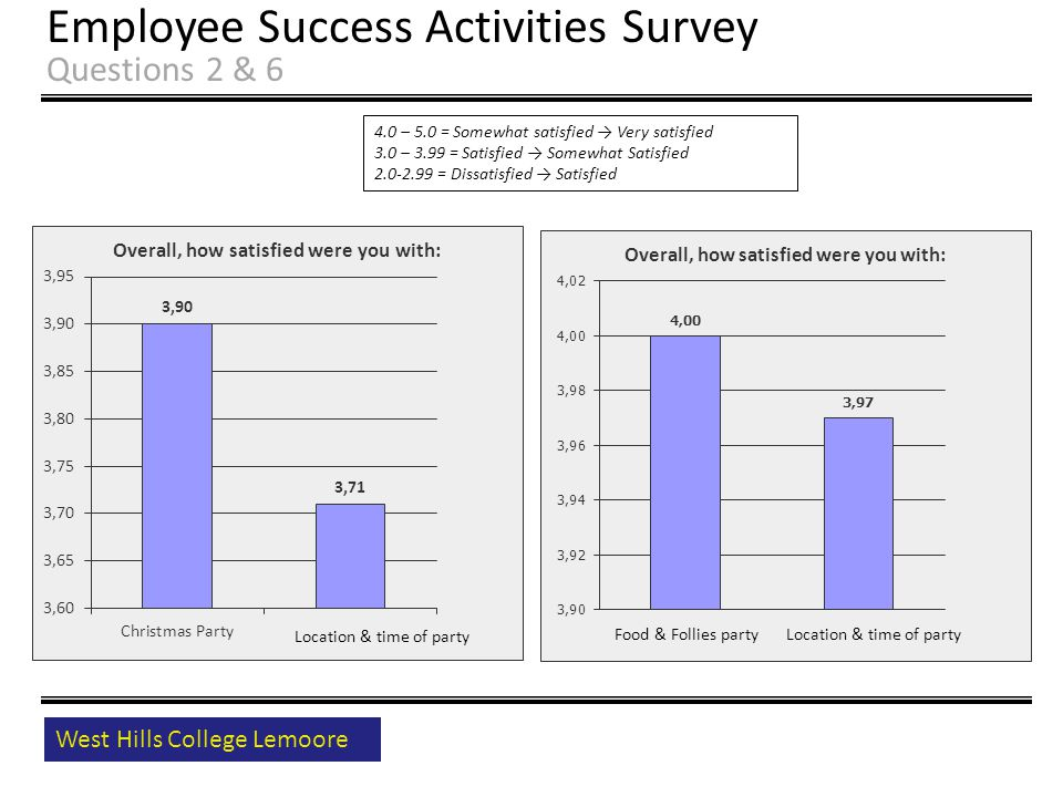 West Hills College Lemoore Employee Success Activities Survey Questions 2 & 6 4.0 – 5.0 = Somewhat satisfied → Very satisfied 3.0 – 3.99 = Satisfied → Somewhat Satisfied 2.0-2.99 = Dissatisfied → Satisfied