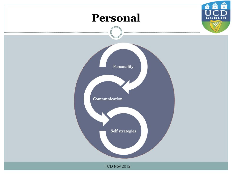 Personal TCD Nov 2012 Personality Communication Self strategies
