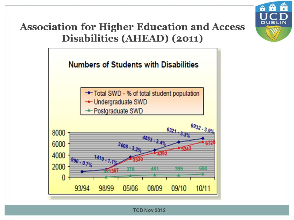 Association for Higher Education and Access Disabilities (AHEAD) (2011) TCD Nov 2012