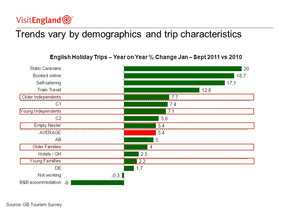 Attractions performance was positive through most of 2011 2009 2010 2011 Source: England Attractions Monitor Quarter 1 +7% Quarter 2 +4% Quarter 3 +2% Source: VE Quarterly Attractions Monitor Quarter 4 +12%