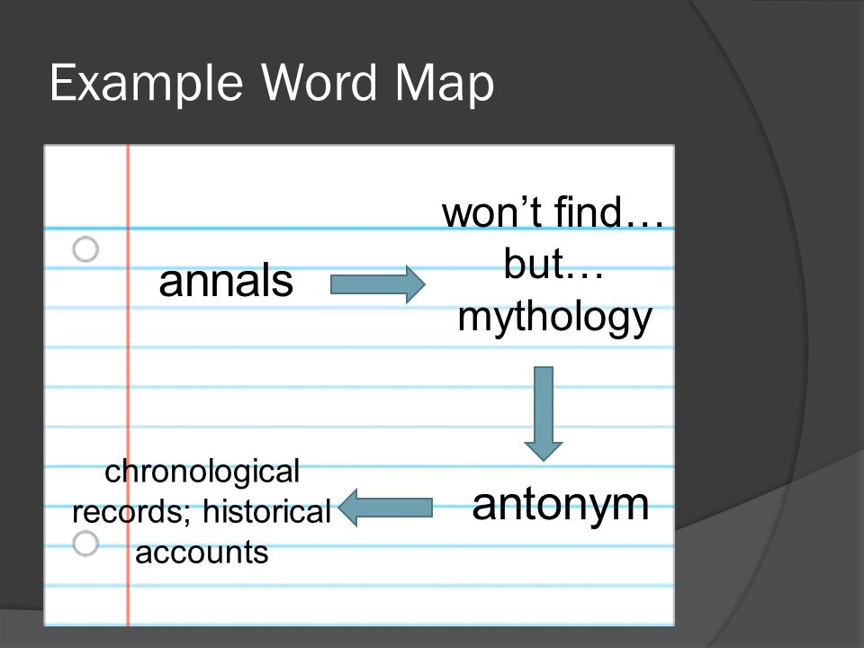 Example Word Map annals won't find… but… mythology antonym chronological records; historical accounts