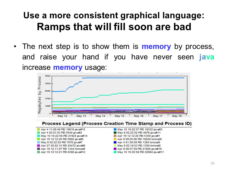 Use a more consistent graphical language: Ramps that will fill soon are bad The next step is to show them is memory by process, and raise your hand if you have never seen java increase memory usage: 56