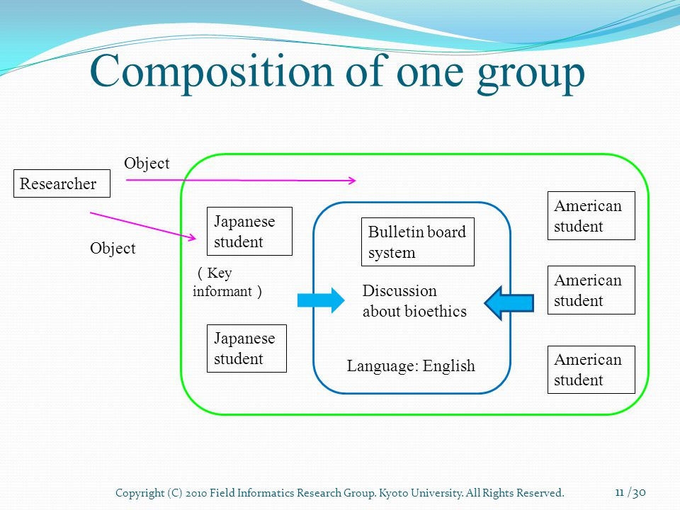 Composition of one group Japanese student American student Bulletin board system Discussion about bioethics Language: English Researcher ( Key informant ) Object 11 /30 Copyright (C) 2010 Field Informatics Research Group.