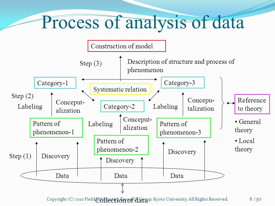 Process of analysis of data 6 /30 Data Pattern of phenomenon-1 Pattern of phenomenon-2 Pattern of phenomenon-3 Category-1 Category-2 Category-3 Construction of model Systematic relation Discovery Labeling Reference to theory Labeling Conceput- alization Concepu- talization Data General theory Local theory Description of structure and process of phenomenon Step (3) Collection of data Step (1) Step (2) Copyright (C) 2010 Field Informatics Research Group.