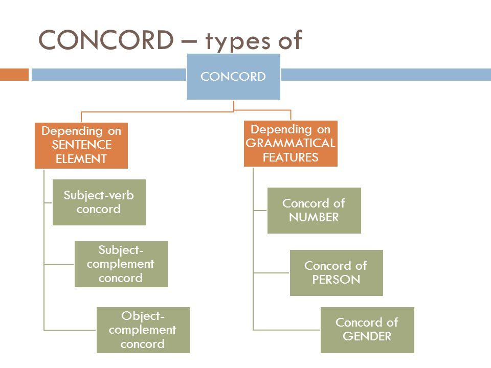 CONCORD – types of CONCORD Depending on SENTENCE ELEMENT Subject-verb concord Subject- complement concord Object- complement concord Depending on GRAMMATICAL FEATURES Concord of NUMBER Concord of PERSON Concord of GENDER