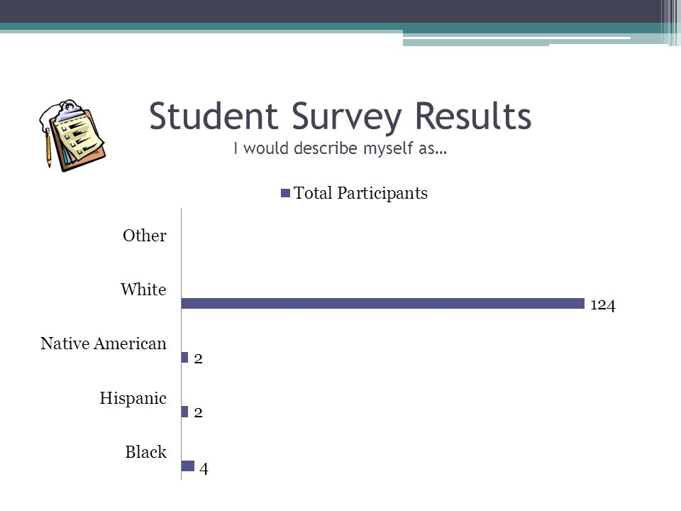 Student Survey Results I would describe myself as…