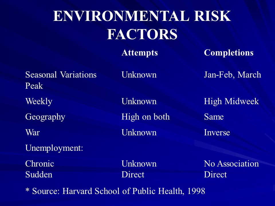 ENVIRONMENTAL RISK FACTORS AttemptsCompletions Seasonal VariationsUnknownJan-Feb, March Peak WeeklyUnknownHigh Midweek GeographyHigh on bothSame WarUn