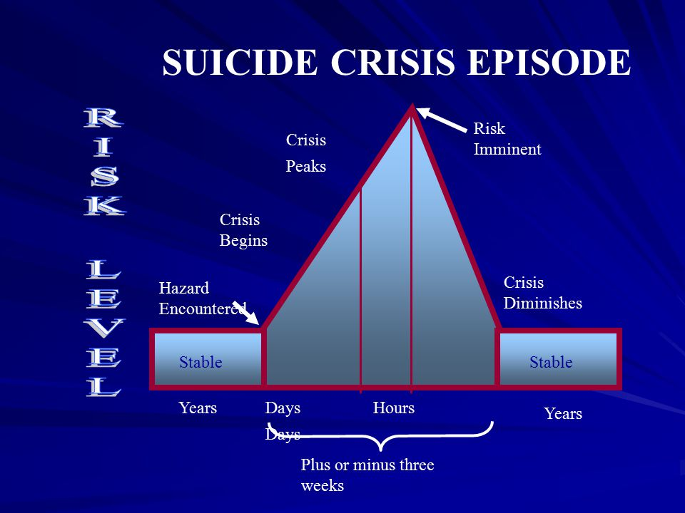 SUICIDE CRISIS EPISODE Stable Days Hours Days Years Crisis Peaks Crisis Begins Hazard Encountered Risk Imminent Crisis Diminishes Plus or minus three