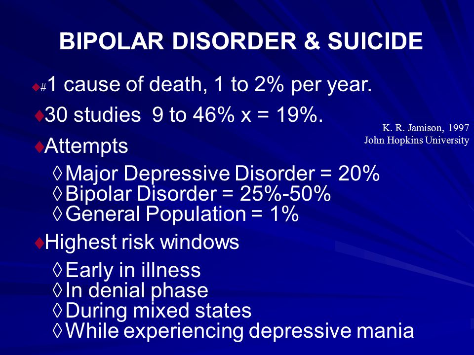 BIPOLAR DISORDER & SUICIDE  # 1 cause of death, 1 to 2% per year.  30 studies 9 to 46% x = 19%.  Attempts  Major Depressive Disorder = 20%  Bipol