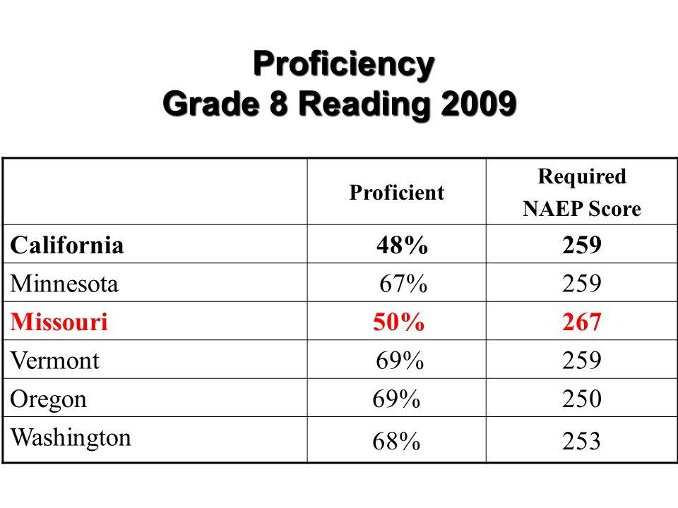Proficiency Grade 8 Reading 2009 Proficiency Grade 8 Reading 2009 Proficient Required NAEP Score California 48%259 Minnesota 67%259 Missouri 50%267 Vermont 69%259 Oregon 69%250 Washington 68%253