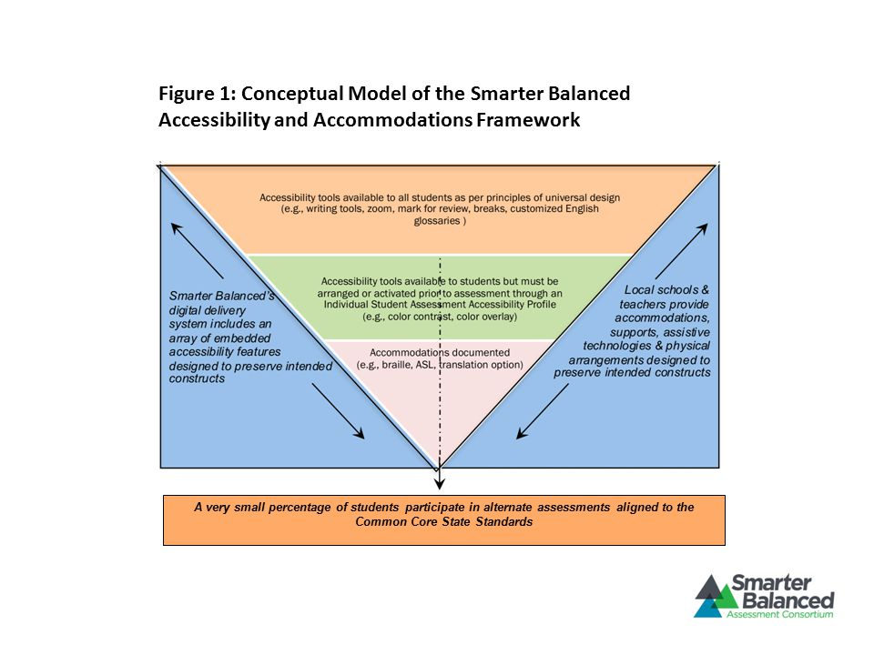Figure 1: Conceptual Model of the Smarter Balanced Accessibility and Accommodations Framework A very small percentage of students participate in alternate assessments aligned to the Common Core State Standards