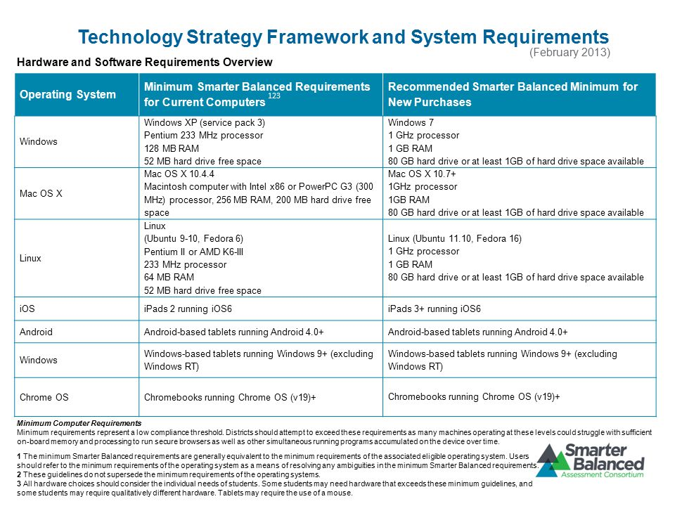 Technology Strategy Framework and System Requirements Operating System Minimum Smarter Balanced Requirements for Current Computers Recommended Smarter Balanced Minimum for New Purchases Windows Windows XP (service pack 3) Pentium 233 MHz processor 128 MB RAM 52 MB hard drive free space Windows 7 1 GHz processor 1 GB RAM 80 GB hard drive or at least 1GB of hard drive space available Mac OS X Mac OS X 10.4.4 Macintosh computer with Intel x86 or PowerPC G3 (300 MHz) processor, 256 MB RAM, 200 MB hard drive free space Mac OS X 10.7+ 1GHz processor 1GB RAM 80 GB hard drive or at least 1GB of hard drive space available Linux (Ubuntu 9-10, Fedora 6) Pentium II or AMD K6-III 233 MHz processor 64 MB RAM 52 MB hard drive free space Linux (Ubuntu 11.10, Fedora 16) 1 GHz processor 1 GB RAM 80 GB hard drive or at least 1GB of hard drive space available iOSiPads 2 running iOS6iPads 3+ running iOS6 AndroidAndroid-based tablets running Android 4.0+ Windows Windows-based tablets running Windows 9+ (excluding Windows RT) Chrome OSChromebooks running Chrome OS (v19)+ (February 2013) Hardware and Software Requirements Overview Minimum Computer Requirements Minimum requirements represent a low compliance threshold.