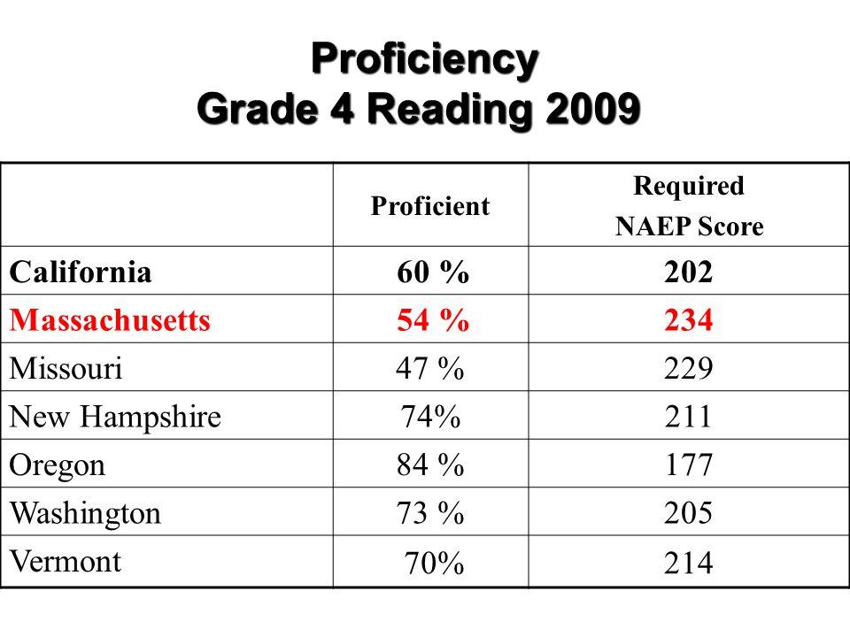 Proficiency Grade 4 Reading 2009 Proficiency Grade 4 Reading 2009 Proficient Required NAEP Score California 60 %202 Massachusetts 54 %234 Missouri 47 %229 New Hampshire 74%211 Oregon 84 %177 Washington 73 %205 Vermont 70%214