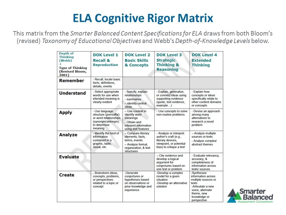 ELA Cognitive Rigor Matrix This matrix from the Smarter Balanced Content Specifications for ELA draws from both Bloom's (revised) Taxonomy of Educational Objectives and Webb's Depth-of-Knowledge Levels below.