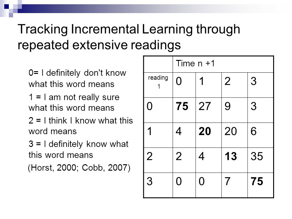 Tracking Incremental Learning through repeated extensive readings 0= I definitely don t know what this word means 1 = I am not really sure what this word means 2 = I think I know what this word means 3 = I definitely know what this word means (Horst, 2000; Cobb, 2007) Time n +1 reading 1 0123 0752793 1420 6 2241335 300775
