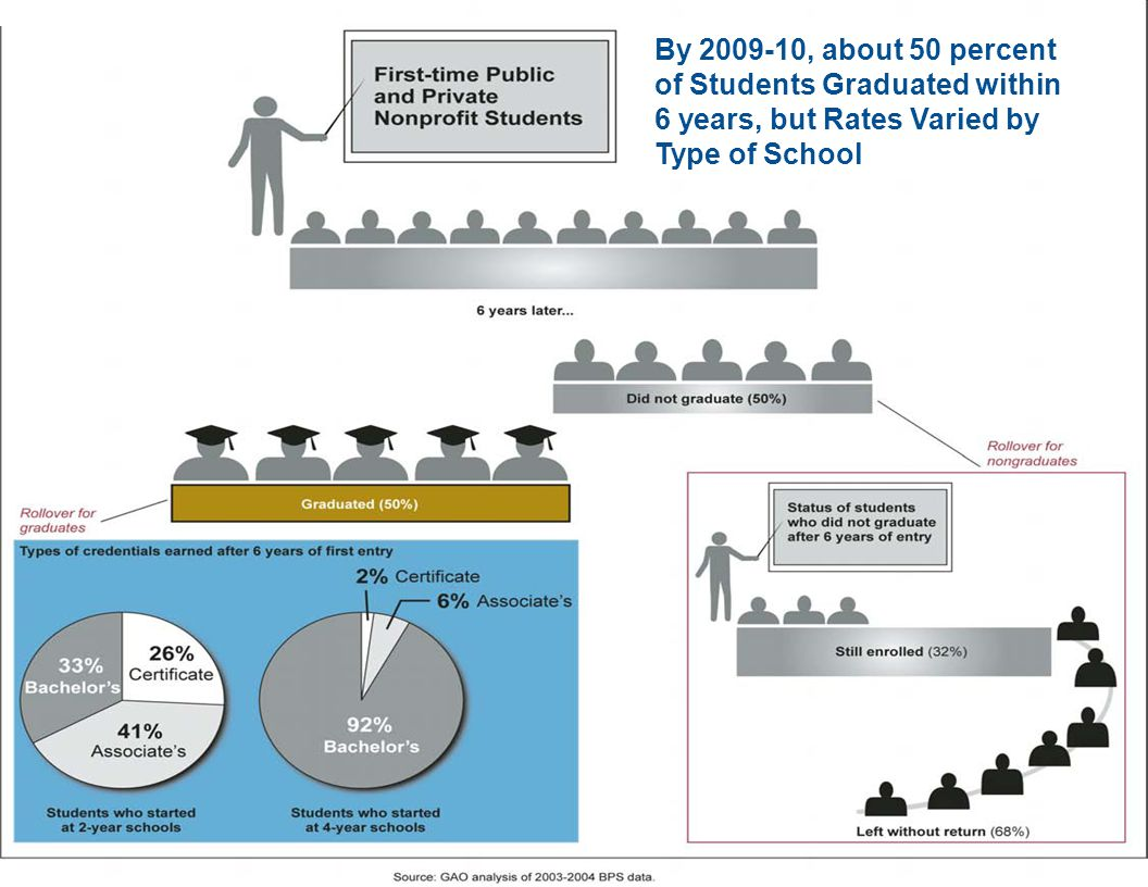 PRELIMINARY Page 17 By 2009-10, about 50 percent of Students Graduated within 6 years, but Rates Varied by Type of School
