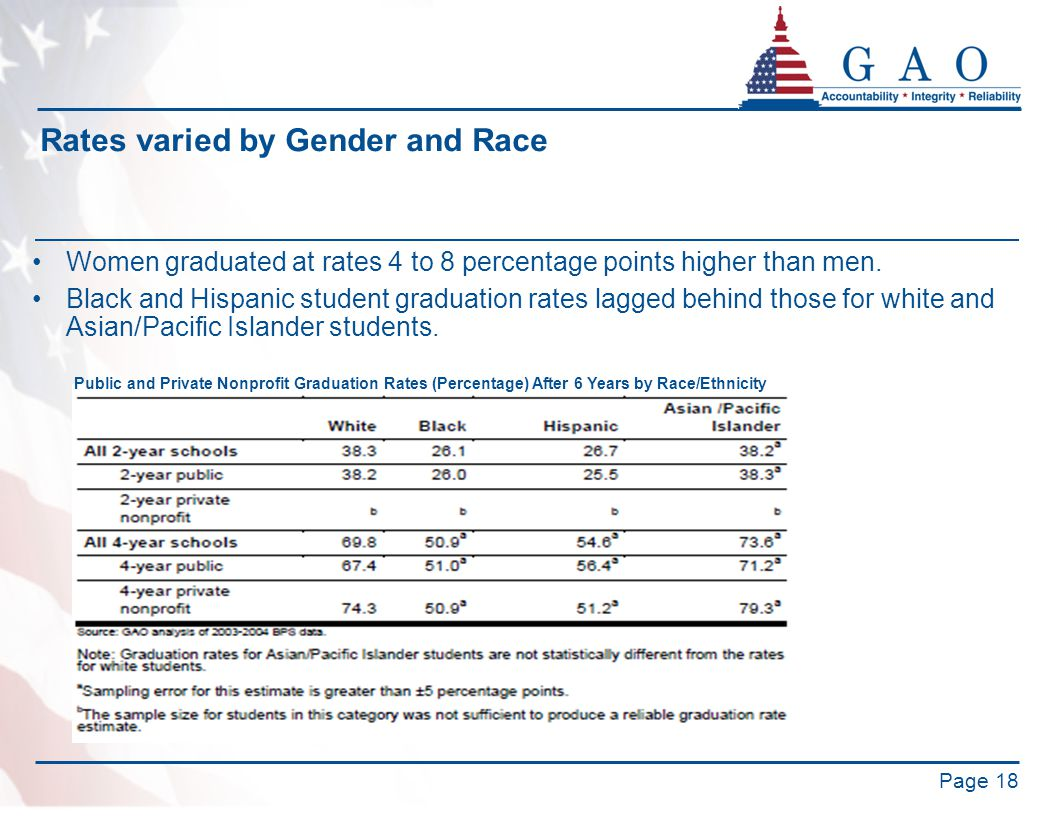 Page 18 Rates varied by Gender and Race Women graduated at rates 4 to 8 percentage points higher than men. Black and Hispanic student graduation rates