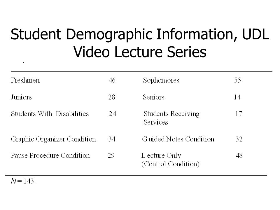 Student Demographic Information, UDL Video Lecture Series